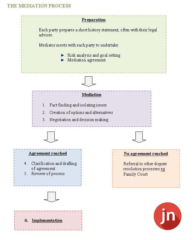 The-Mediation-Process1